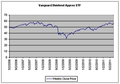 VIG Vanguard Dividend Appreciation ETF