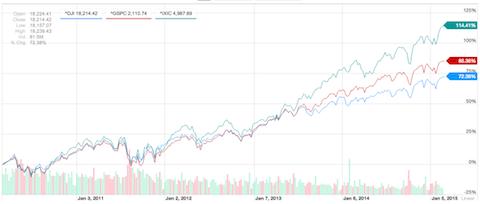 02_26_2015_StockAverages
